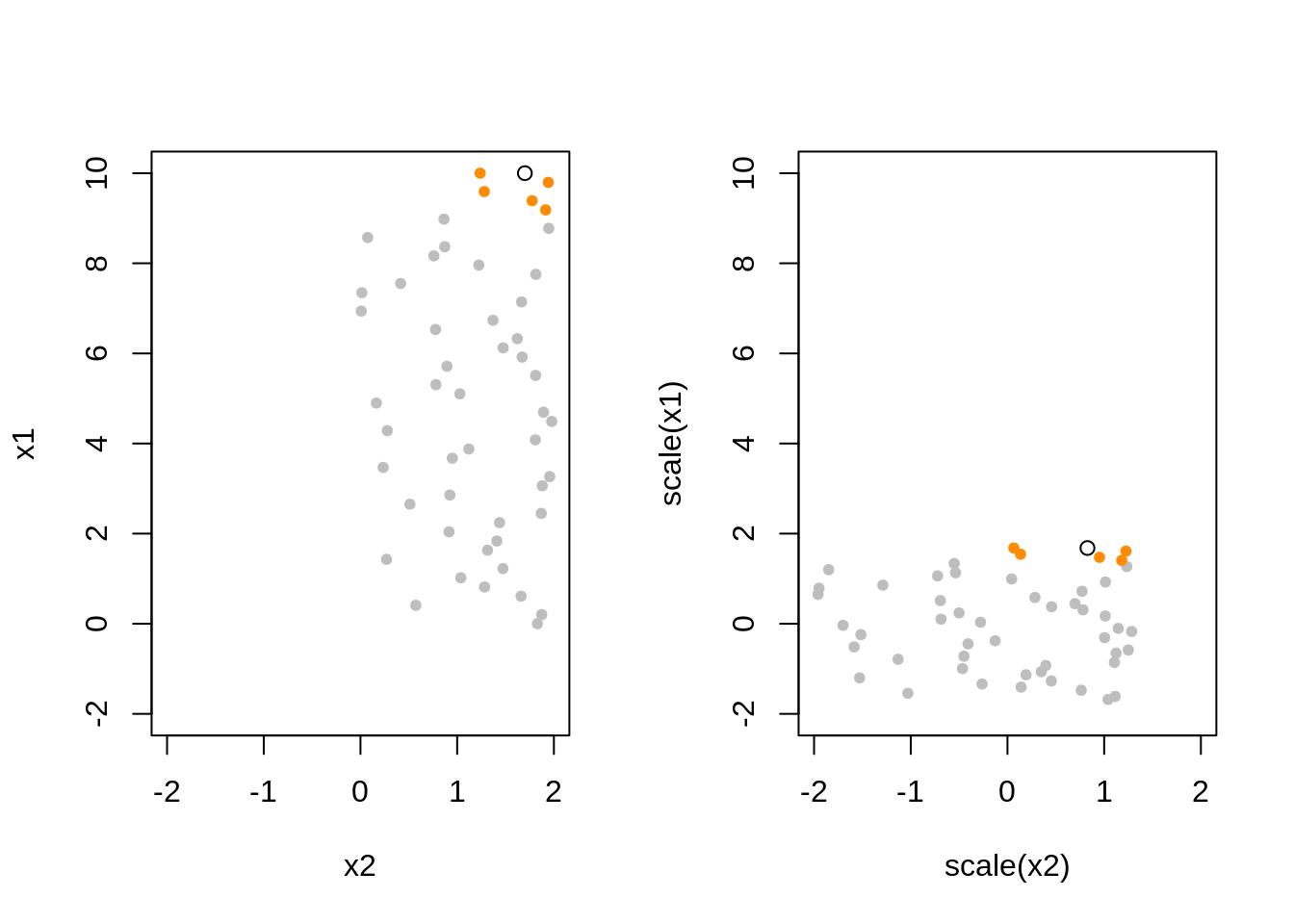 Chapter 7 \(k\)-Nearest Neighbors | R for Statistical Learning