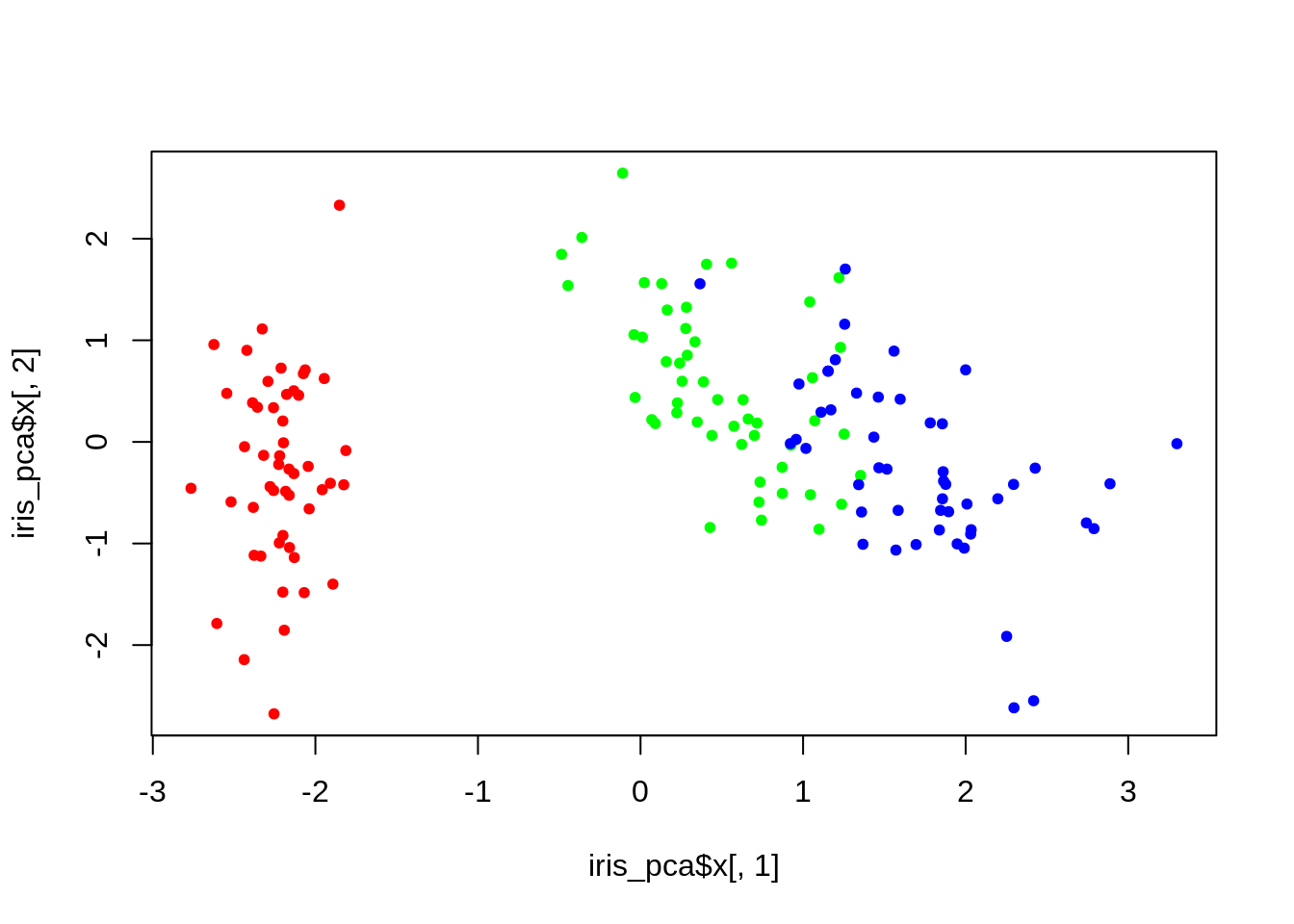 Chapter 13 Overview | R for Statistical Learning
